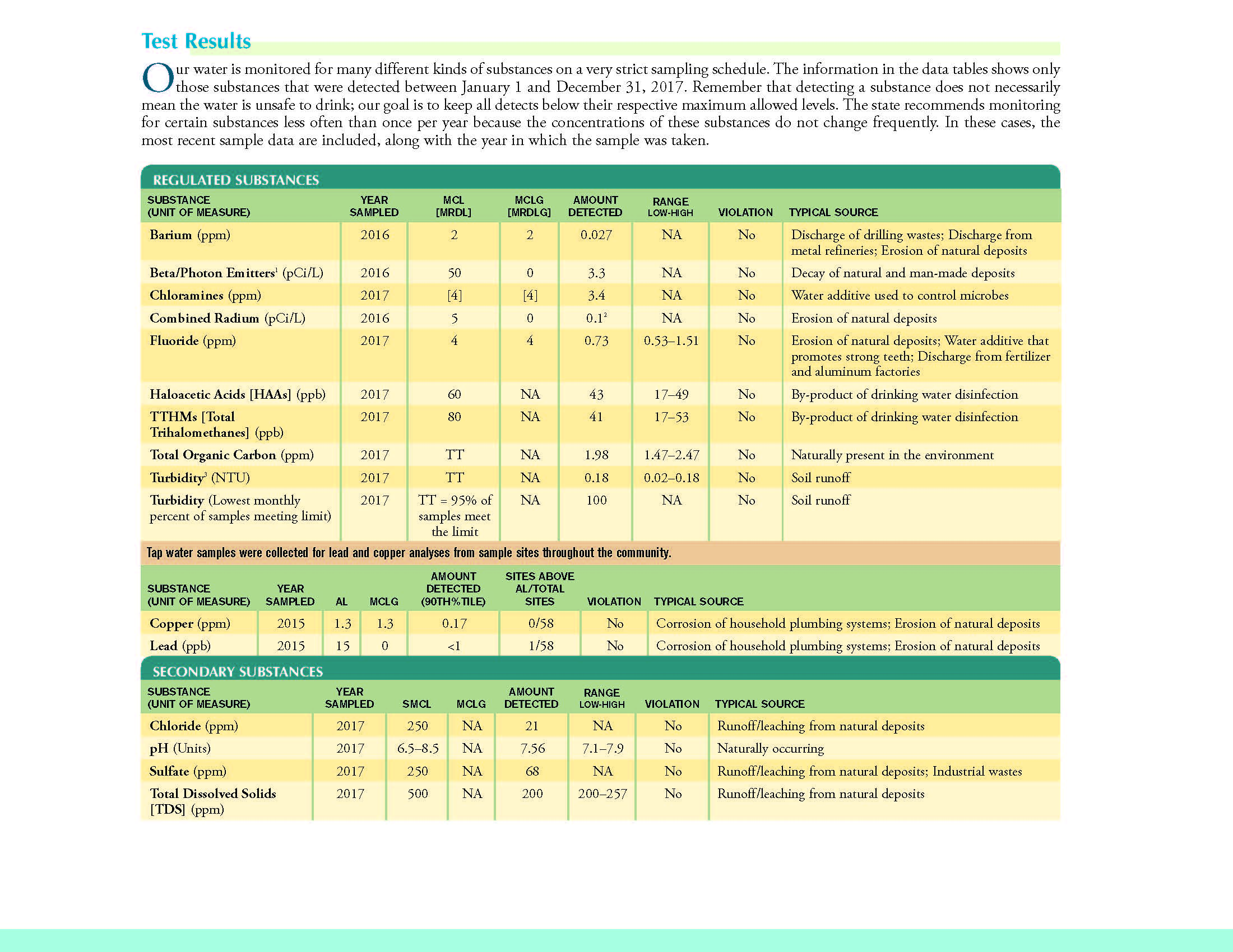 Drinking Water Confidence Report_Page_5